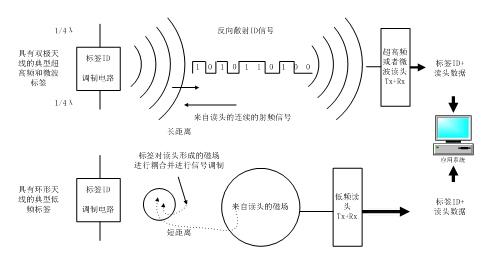 无线射频识别技术(rfid)基础知识