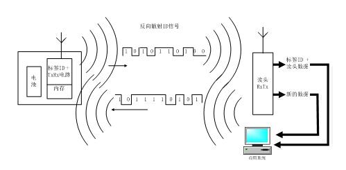 rfid 图7表示只读被动标签与阅读器系统(lf和uhf),图8表示只读主动